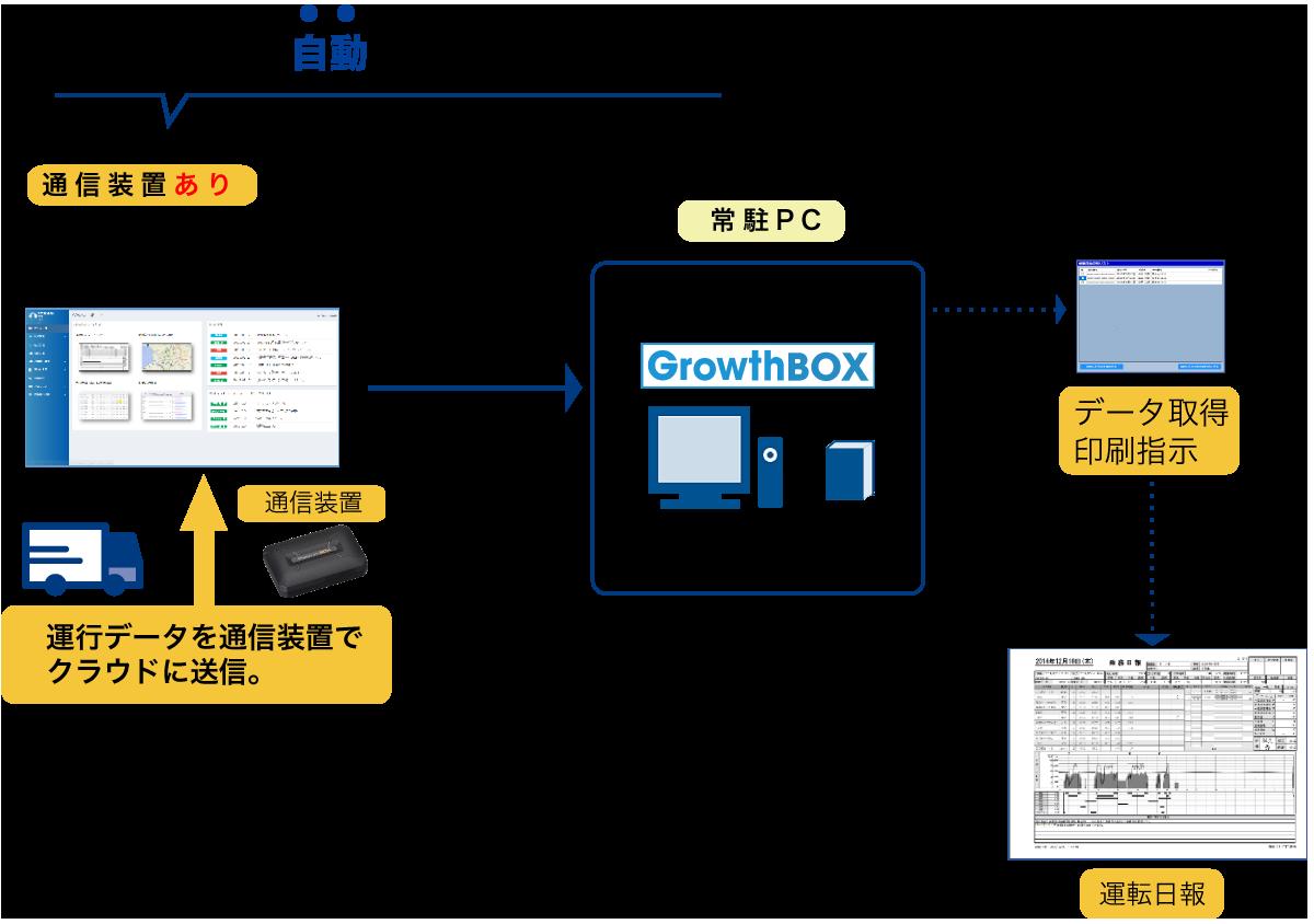 自動印刷ツール説明図(通信装置あり)