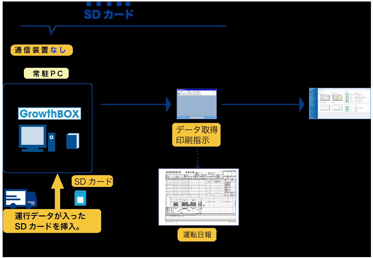 自動印刷ツール説明図(通信装置なし)