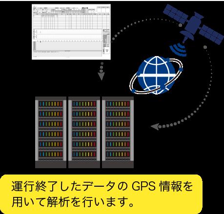 運行終了したデータを交通安全APIがGPS情報を用いて解析してくれます。